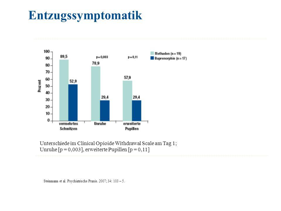 Entzugssymptomatik Unterschiede im Clinical Opioide Withdrawal Scale am Tag 1; Unruhe [p = 0,003], erweiterte Pupillen [p = 0,11]